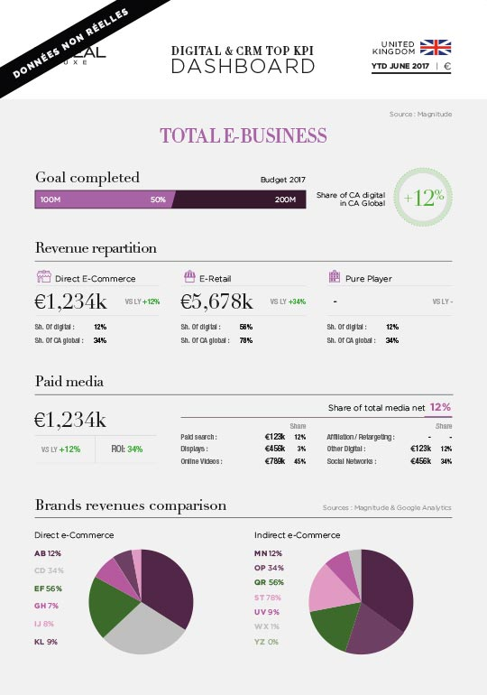 Data reporting - Dashboard L'Oréal Luxe 2